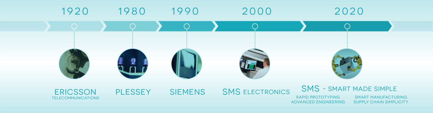 the sms timeline